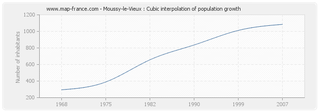 Moussy-le-Vieux : Cubic interpolation of population growth