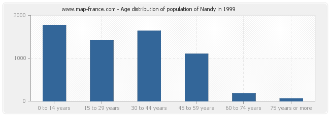 Age distribution of population of Nandy in 1999