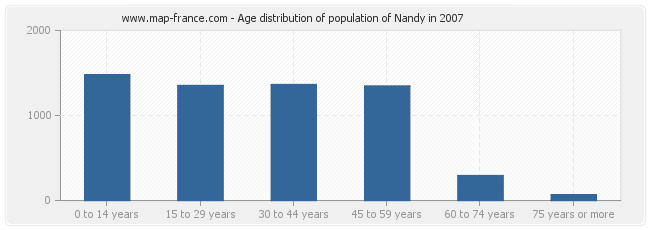 Age distribution of population of Nandy in 2007