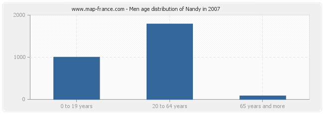 Men age distribution of Nandy in 2007