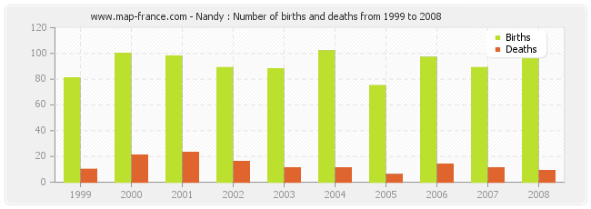 Nandy : Number of births and deaths from 1999 to 2008