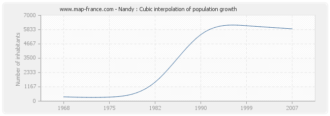 Nandy : Cubic interpolation of population growth