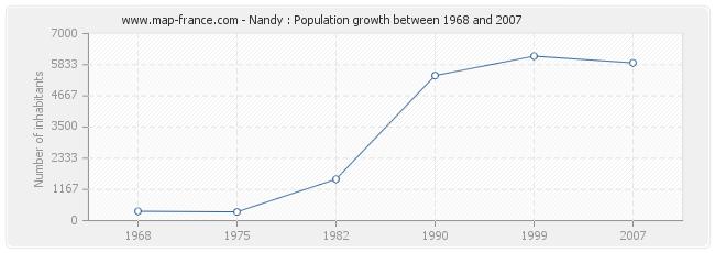 Population Nandy