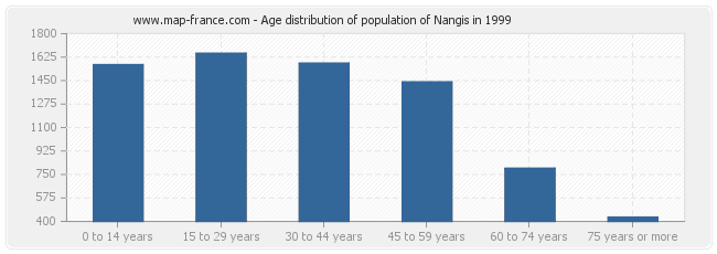 Age distribution of population of Nangis in 1999