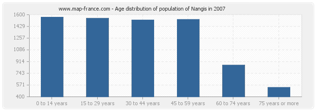 Age distribution of population of Nangis in 2007