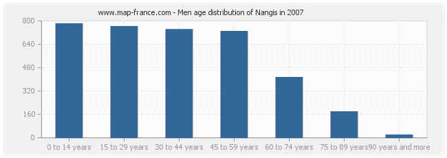 Men age distribution of Nangis in 2007