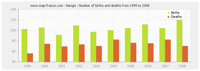 Nangis : Number of births and deaths from 1999 to 2008