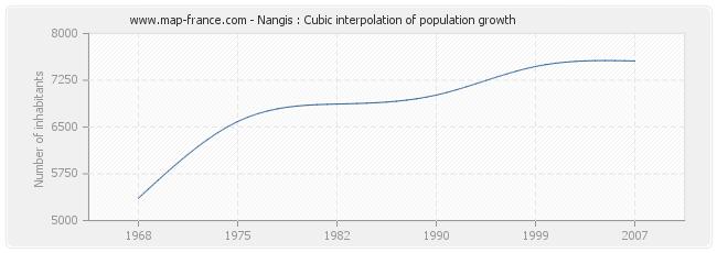 Nangis : Cubic interpolation of population growth