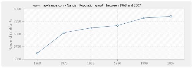 Population Nangis