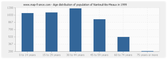 Age distribution of population of Nanteuil-lès-Meaux in 1999