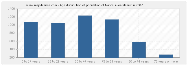 Age distribution of population of Nanteuil-lès-Meaux in 2007
