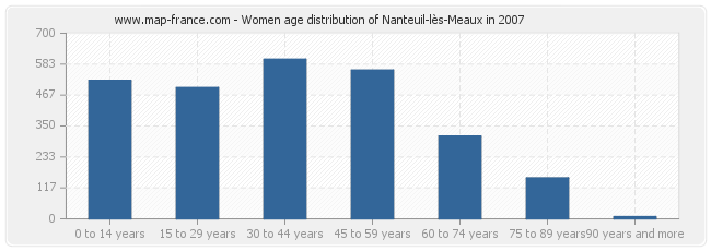 Women age distribution of Nanteuil-lès-Meaux in 2007