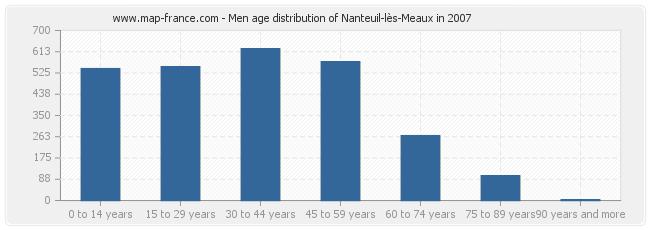 Men age distribution of Nanteuil-lès-Meaux in 2007