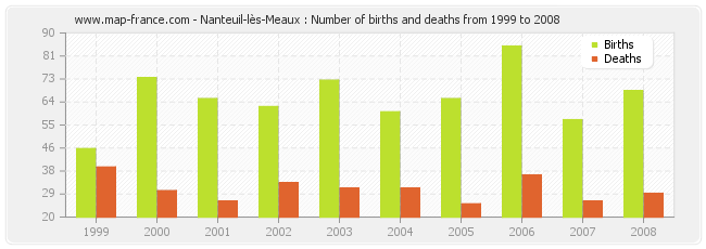 Nanteuil-lès-Meaux : Number of births and deaths from 1999 to 2008