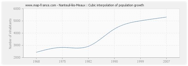 Nanteuil-lès-Meaux : Cubic interpolation of population growth