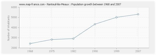 Population Nanteuil-lès-Meaux