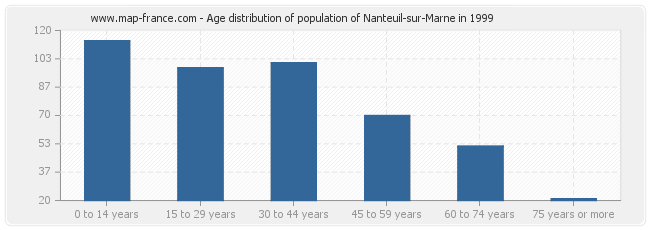 Age distribution of population of Nanteuil-sur-Marne in 1999