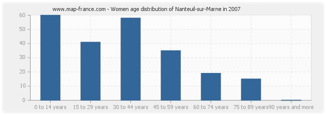 Women age distribution of Nanteuil-sur-Marne in 2007