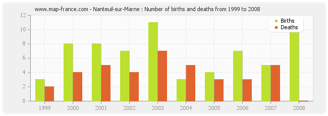 Nanteuil-sur-Marne : Number of births and deaths from 1999 to 2008