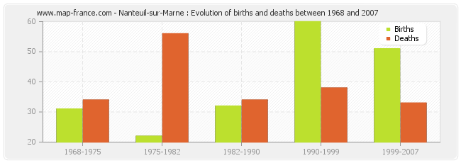 Nanteuil-sur-Marne : Evolution of births and deaths between 1968 and 2007