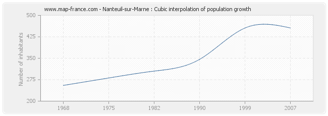 Nanteuil-sur-Marne : Cubic interpolation of population growth