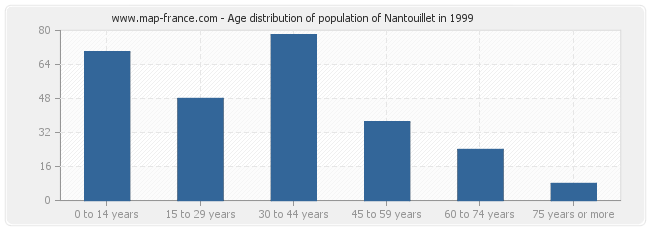 Age distribution of population of Nantouillet in 1999