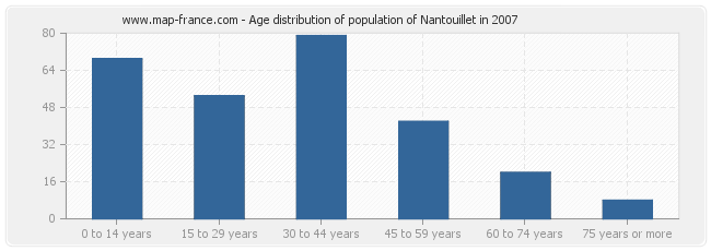 Age distribution of population of Nantouillet in 2007