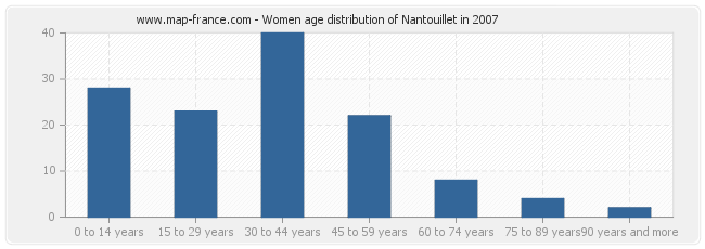 Women age distribution of Nantouillet in 2007