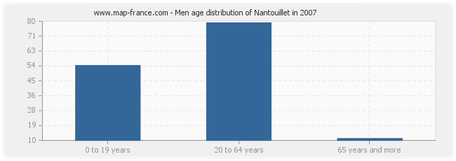 Men age distribution of Nantouillet in 2007