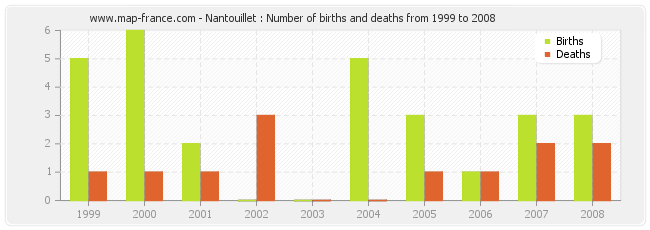 Nantouillet : Number of births and deaths from 1999 to 2008