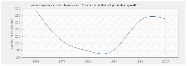 Nantouillet : Cubic interpolation of population growth