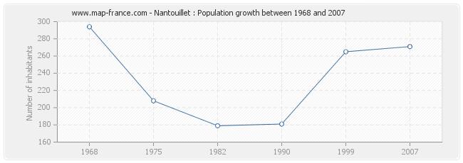 Population Nantouillet