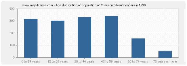 Age distribution of population of Chauconin-Neufmontiers in 1999