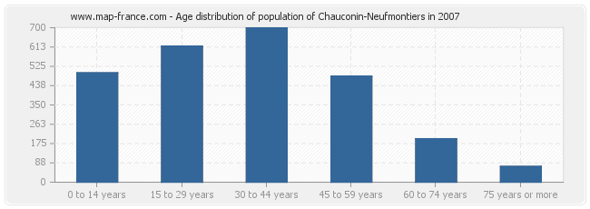 Age distribution of population of Chauconin-Neufmontiers in 2007