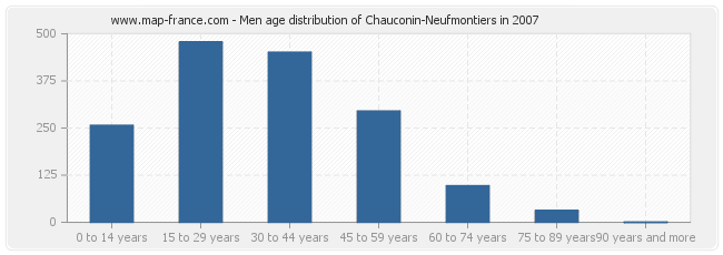 Men age distribution of Chauconin-Neufmontiers in 2007