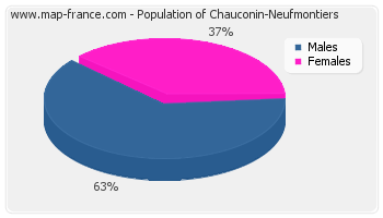 Sex distribution of population of Chauconin-Neufmontiers in 2007