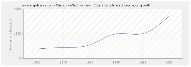 Chauconin-Neufmontiers : Cubic interpolation of population growth