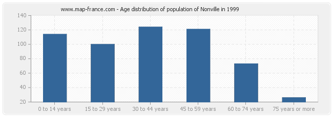 Age distribution of population of Nonville in 1999