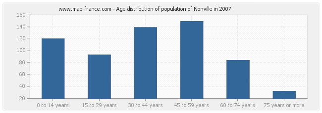 Age distribution of population of Nonville in 2007