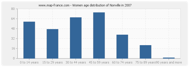 Women age distribution of Nonville in 2007