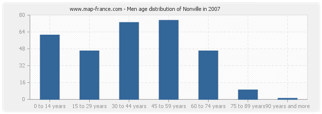 Men age distribution of Nonville in 2007