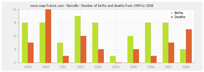 Nonville : Number of births and deaths from 1999 to 2008