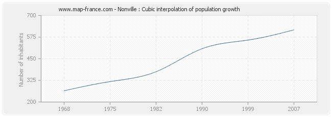 Nonville : Cubic interpolation of population growth