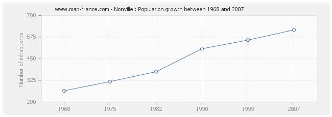 Population Nonville