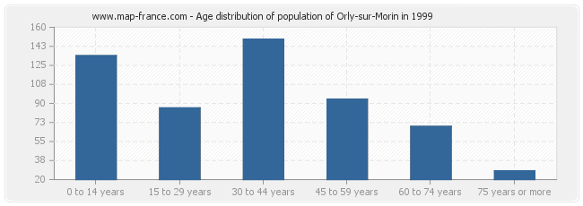 Age distribution of population of Orly-sur-Morin in 1999