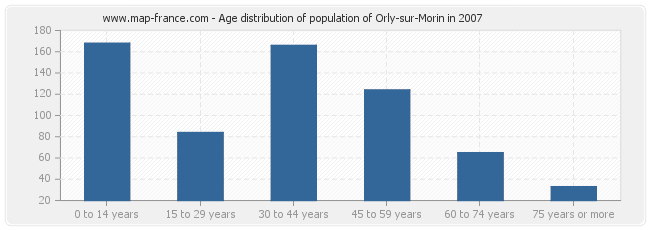 Age distribution of population of Orly-sur-Morin in 2007