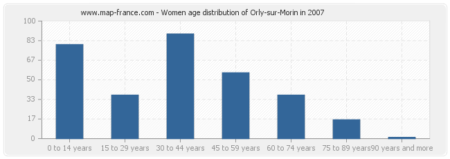 Women age distribution of Orly-sur-Morin in 2007