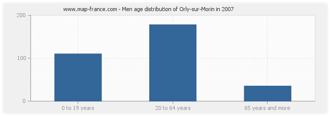 Men age distribution of Orly-sur-Morin in 2007