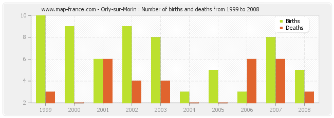 Orly-sur-Morin : Number of births and deaths from 1999 to 2008