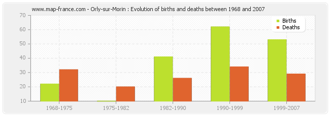 Orly-sur-Morin : Evolution of births and deaths between 1968 and 2007